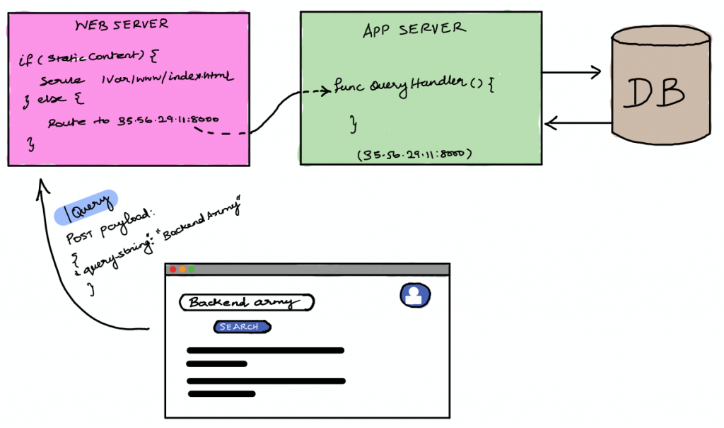 Representatoin of Static Assets and Dynamic Assets (APIs) routed by web server