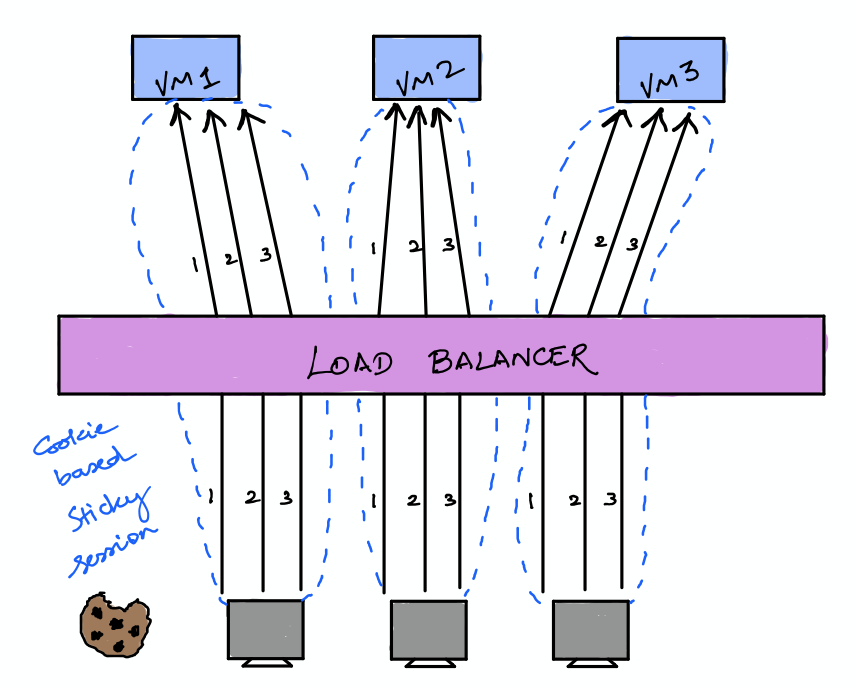 Representation of cookie based load balancer policy