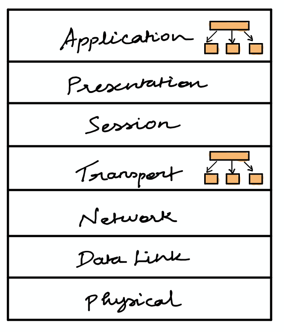 OSI layer stack
