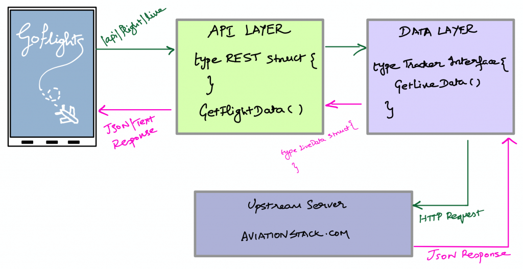 Block diagram of Go Flights app containing data and API layer