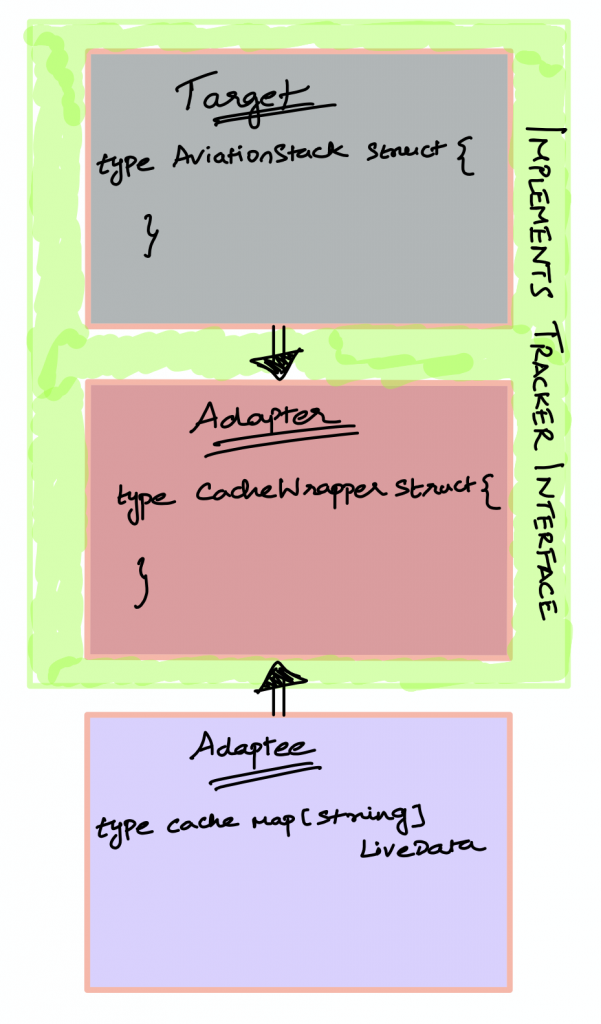 Target, Adapter and Adaptee in our code